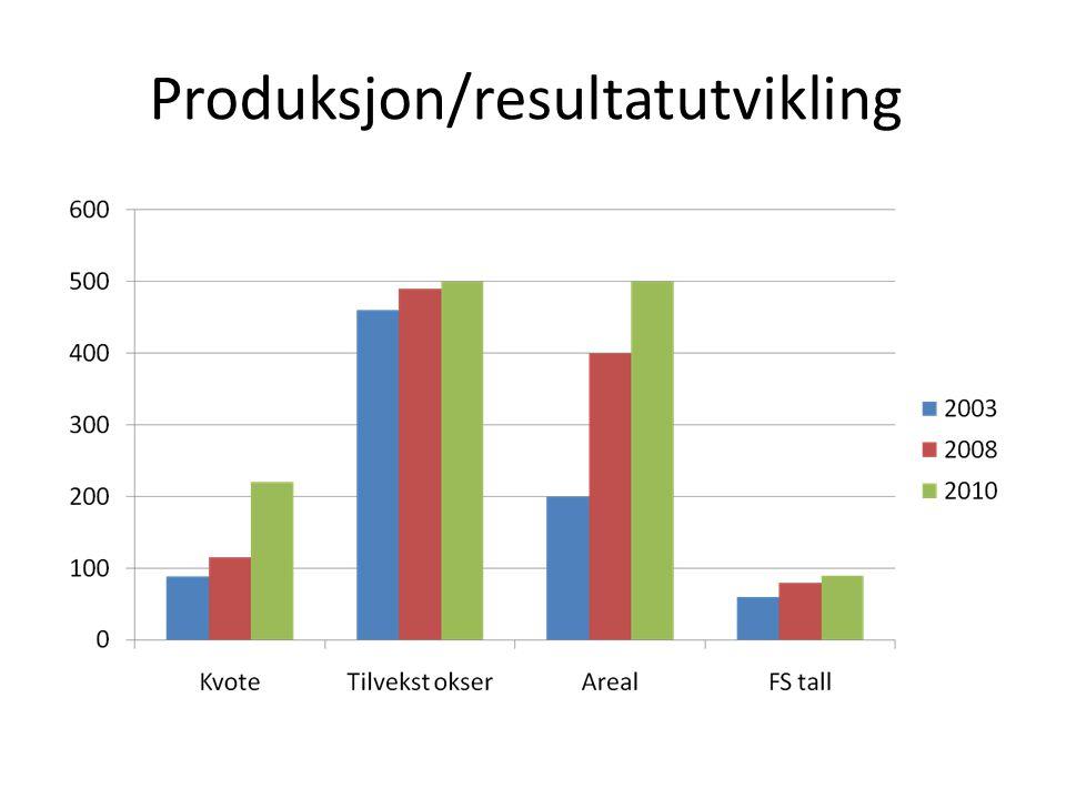 Produksjon/resultatutvikling