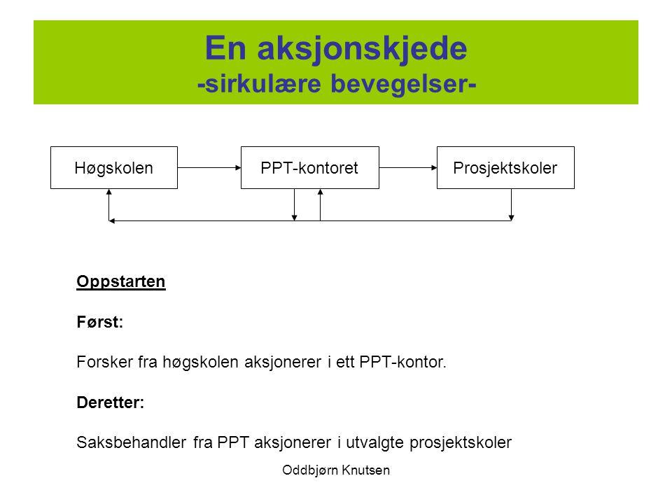 Oddbjørn Knutsen En aksjonskjede -sirkulære bevegelser- HøgskolenPPT-kontoretProsjektskoler Oppstarten Først: Forsker fra høgskolen aksjonerer i ett PPT-kontor.