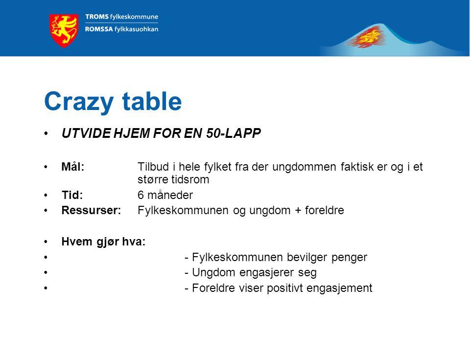 Crazy table UTVIDET BUSSTILBUD Mål: Billigere, gode rutetider og flere holde- plasser Tid: 6 måneder Ressurser: Fylkeskommunen og ungdom + busselskap Hvem gjør hva: - Fylkeskommunen bevilger penger - Ungdom engasjerer seg - Busselskap være positiv
