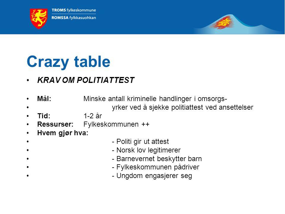 Crazy table KRAV OM POLITIATTEST Mål: Minske antall kriminelle handlinger i omsorgs- yrker ved å sjekke politiattest ved ansettelser Tid: 1-2 år Ressurser: Fylkeskommunen ++ Hvem gjør hva: - Politi gir ut attest - Norsk lov legitimerer - Barnevernet beskytter barn - Fylkeskommunen pådriver - Ungdom engasjerer seg