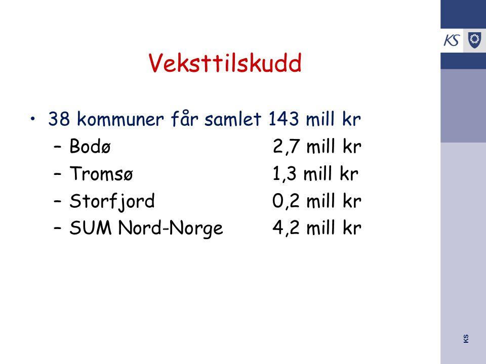 KS Veksttilskudd 38 kommuner får samlet 143 mill kr –Bodø2,7 mill kr –Tromsø1,3 mill kr –Storfjord0,2 mill kr –SUM Nord-Norge4,2 mill kr