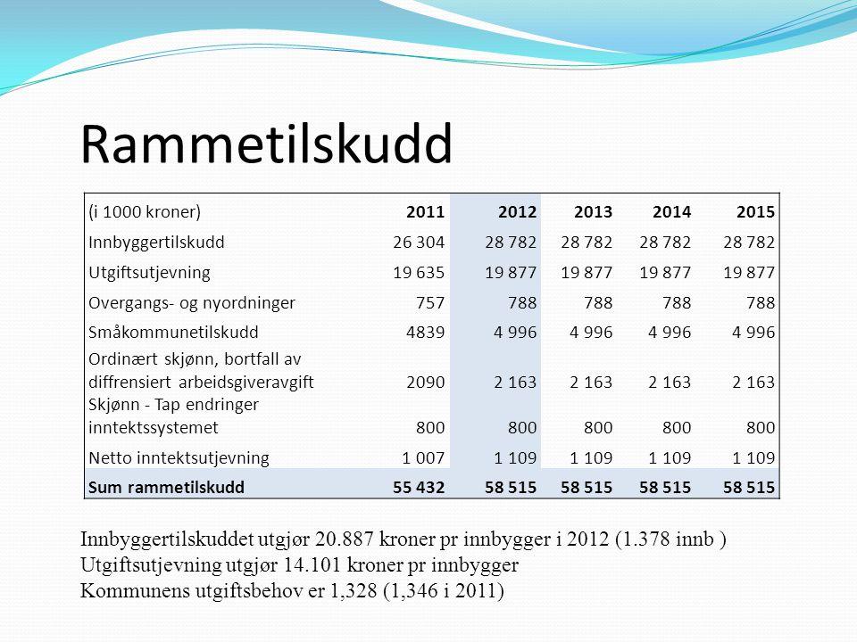 Rammetilskudd Innbyggertilskuddet utgjør 20.887 kroner pr innbygger i 2012 (1.378 innb ) Utgiftsutjevning utgjør 14.101 kroner pr innbygger Kommunens