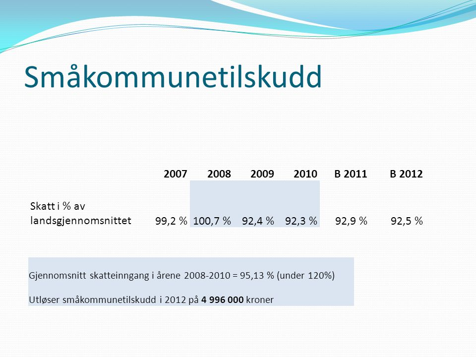 Småkommunetilskudd Gjennomsnitt skatteinngang i årene 2008-2010 = 95,13 % (under 120%) Utløser småkommunetilskudd i 2012 på 4 996 000 kroner 200720082