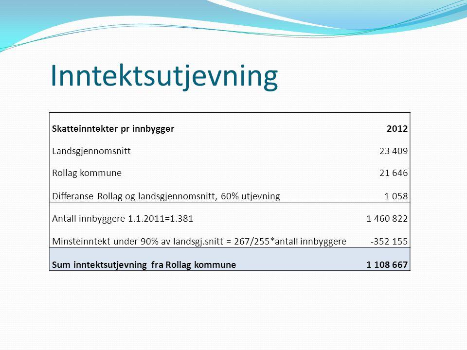 Inntektsutjevning Skatteinntekter pr innbygger2012 Landsgjennomsnitt23 409 Rollag kommune21 646 Differanse Rollag og landsgjennomsnitt, 60% utjevning1