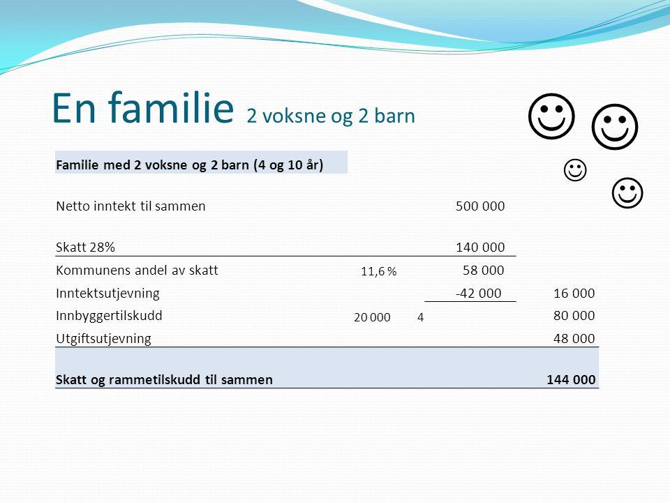 En familie 2 voksne og 2 barn Familie med 2 voksne og 2 barn (4 og 10 år) Netto inntekt til sammen 500 000 Skatt 28% 140 000 Kommunens andel av skatt