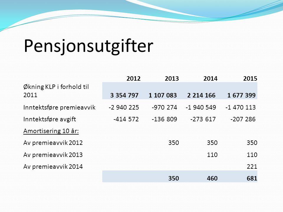 Pensjonsutgifter 2012201320142015 Økning KLP i forhold til 2011 3 354 797 1 107 083 2 214 166 1 677 399 Inntektsføre premieavvik -2 940 225 -970 274 -