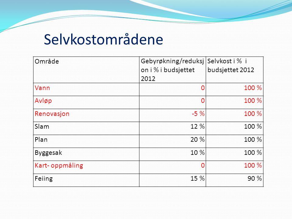 Selvkostområdene OmrådeGebyrøkning/reduksj on i % i budsjettet 2012 Selvkost i % i budsjettet 2012 Vann0100 % Avløp0100 % Renovasjon-5 %100 % Slam12 %