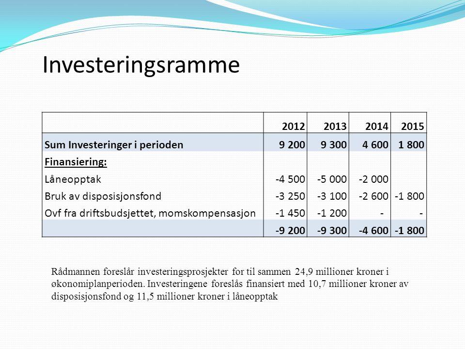 Investeringsramme Rådmannen foreslår investeringsprosjekter for til sammen 24,9 millioner kroner i økonomiplanperioden. Investeringene foreslås finans