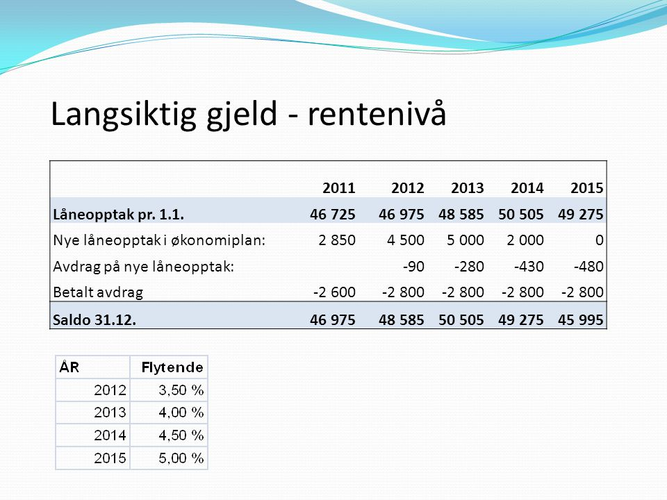 Langsiktig gjeld - rentenivå 20112012201320142015 Låneopptak pr. 1.1.46 72546 97548 58550 50549 275 Nye låneopptak i økonomiplan:2 8504 5005 0002 0000