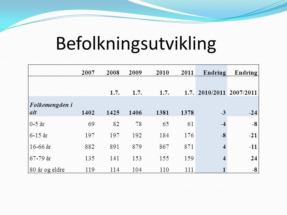 Befolkningsutvikling 20072008200920102011Endring 1.7. 2010/20112007/2011 Folkemengden i alt14021425140613811378-3-24 0-5 år6982786561-4-8 6-15 år197 1