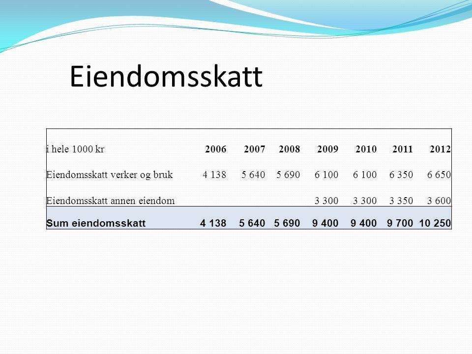Eiendomsskatt i hele 1000 kr2006200720082009201020112012 Eiendomsskatt verker og bruk4 1385 6405 6906 100 6 3506 650 Eiendomsskatt annen eiendom3 300