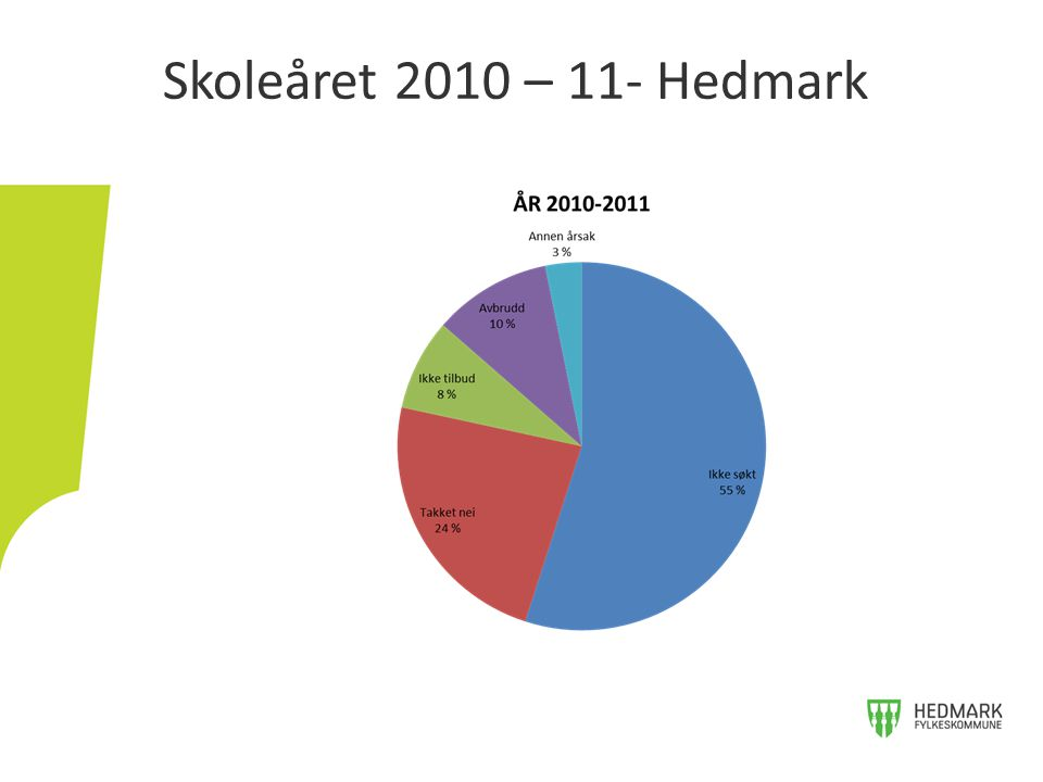 Skoleåret 2010 – 11- Hedmark