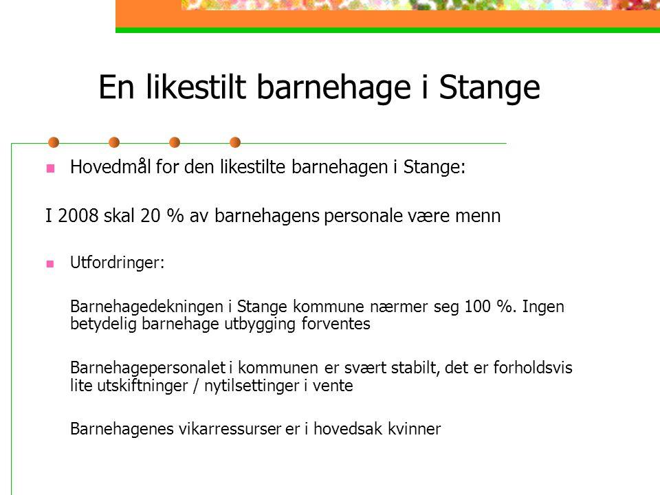 En likestilt barnehage i Stange Hovedmål for den likestilte barnehagen i Stange: I 2008 skal 20 % av barnehagens personale være menn Utfordringer: Barnehagedekningen i Stange kommune nærmer seg 100 %.
