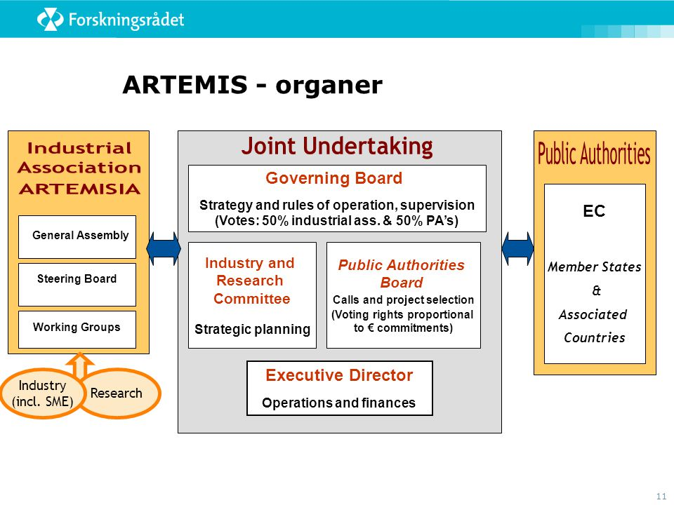 11 ARTEMIS - organer EC Member States & Associated Countries General Assembly Steering Board Governing Board Strategy and rules of operation, supervision (Votes: 50% industrial ass.