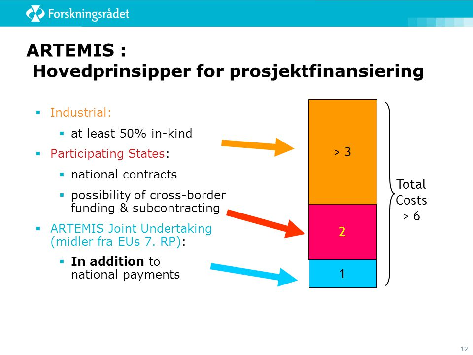 12 ARTEMIS : Hovedprinsipper for prosjektfinansiering  Industrial:  at least 50% in-kind  Participating States:  national contracts  possibility of cross-border funding & subcontracting  ARTEMIS Joint Undertaking (midler fra EUs 7.