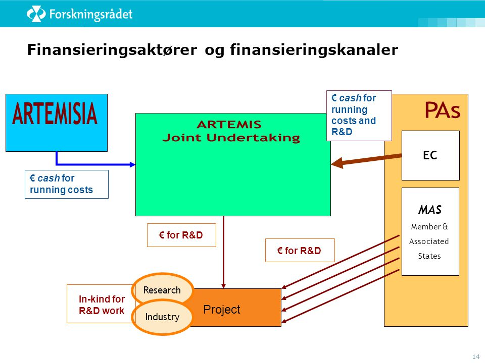 14 Finansieringsaktører og finansieringskanaler EC MAS Member & Associated States Project € cash for running costs € cash for running costs and R&D Research Industry In-kind for R&D work € for R&D