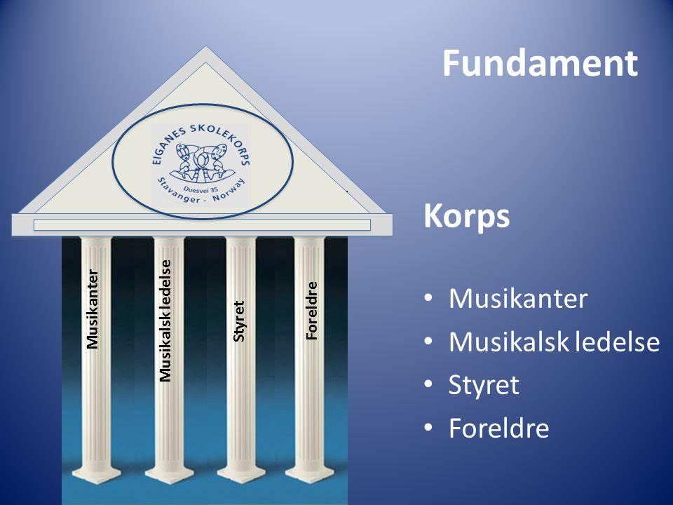 Fundament Korps Musikanter Musikalsk ledelse Styret Foreldre Musikanter Musikalsk ledelse Styret Foreldre
