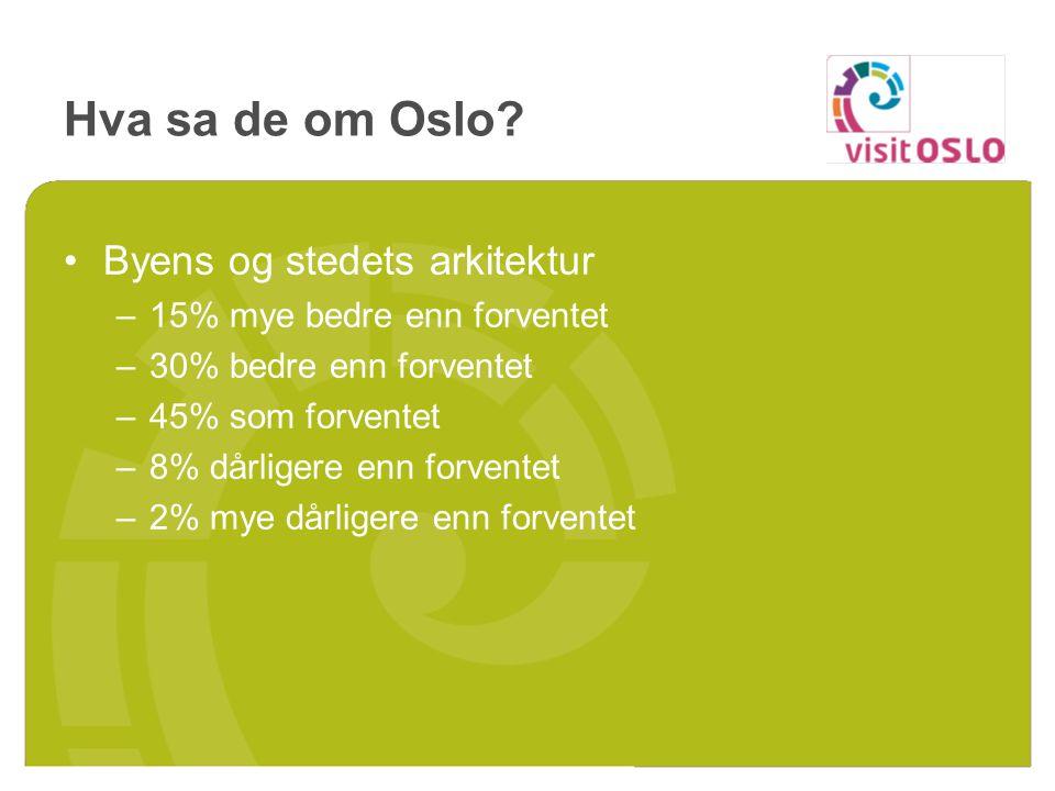 Hva sa de om Oslo? Byens og stedets arkitektur –15% mye bedre enn forventet –30% bedre enn forventet –45% som forventet –8% dårligere enn forventet –2