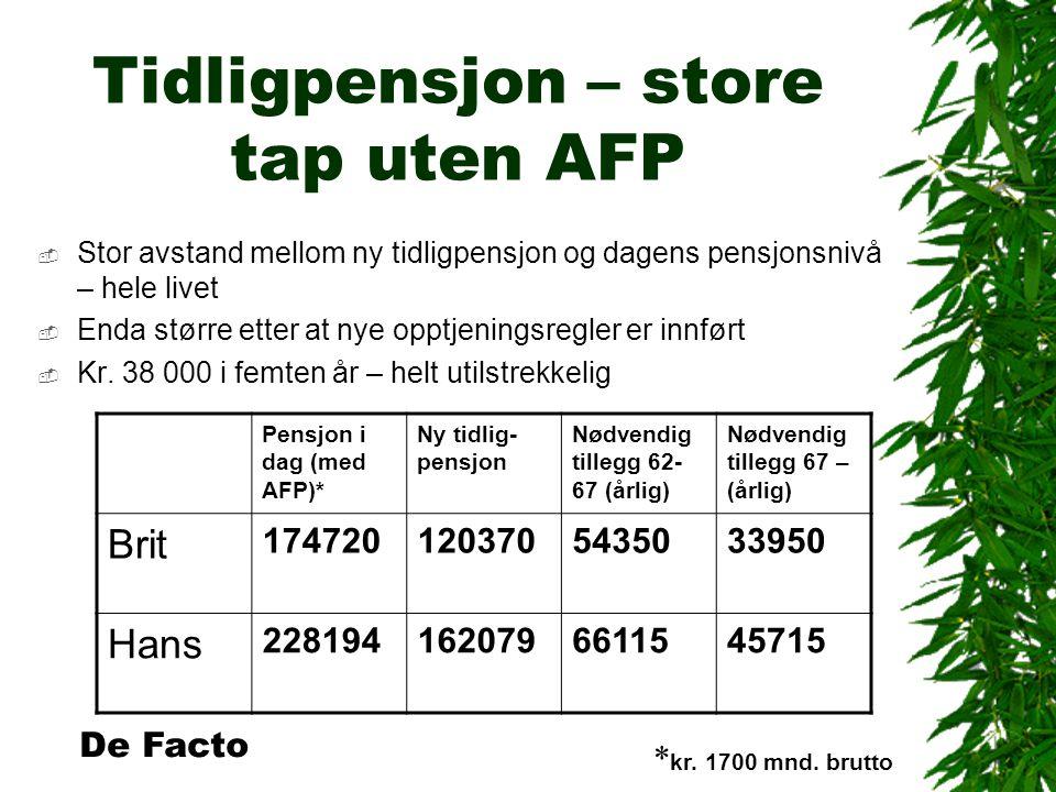 Tidligpensjon – store tap uten AFP  Stor avstand mellom ny tidligpensjon og dagens pensjonsnivå – hele livet  Enda større etter at nye opptjeningsregler er innført  Kr.