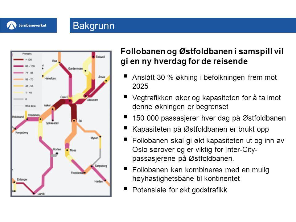 Follobanen og Østfoldbanen i samspill vil gi en ny hverdag for de reisende  Anslått 30 % økning i befolkningen frem mot 2025  Vegtrafikken øker og kapasiteten for å ta imot denne økningen er begrenset  150 000 passasjerer hver dag på Østfoldbanen  Kapasiteten på Østfoldbanen er brukt opp  Follobanen skal gi økt kapasiteten ut og inn av Oslo sørover og er viktig for Inter-City- passasjerene på Østfoldbanen.