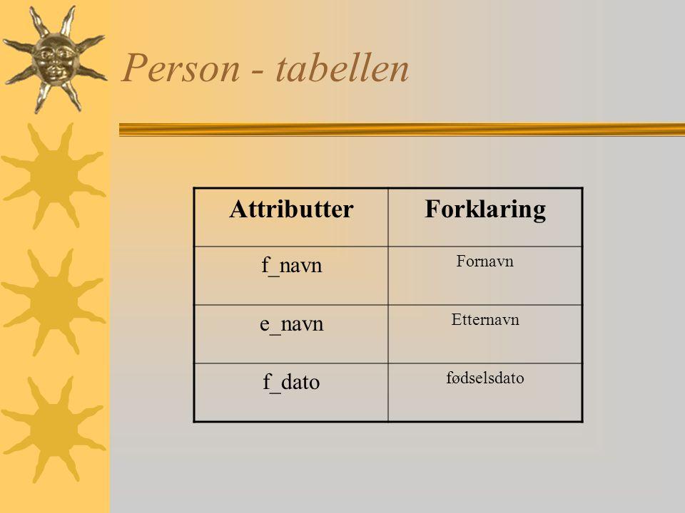 Tabeller og attributter Alle tabeller som er brukt