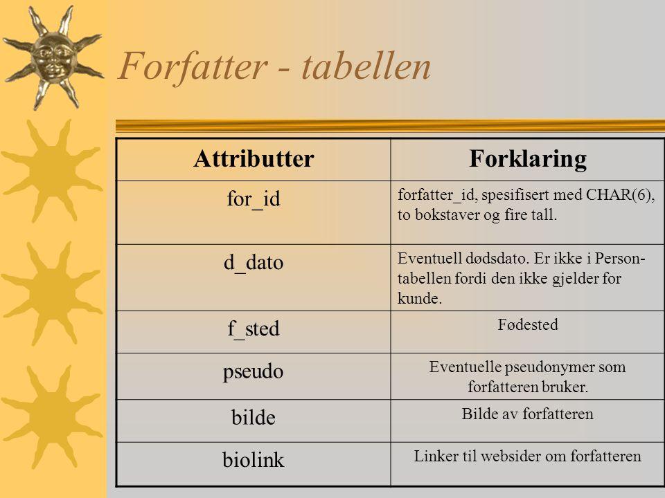 Person - tabellen AttributterForklaring f_navn Fornavn e_navn Etternavn f_dato fødselsdato