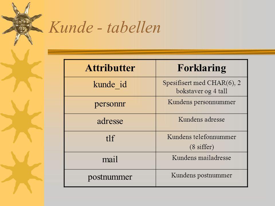 Forfatter - tabellen AttributterForklaring for_id forfatter_id, spesifisert med CHAR(6), to bokstaver og fire tall. d_dato Eventuell dødsdato. Er ikke