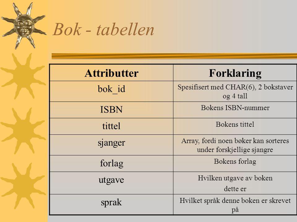 Kunde - tabellen AttributterForklaring kunde_id Spesifisert med CHAR(6), 2 bokstaver og 4 tall personnr Kundens personnummer adresse Kundens adresse t