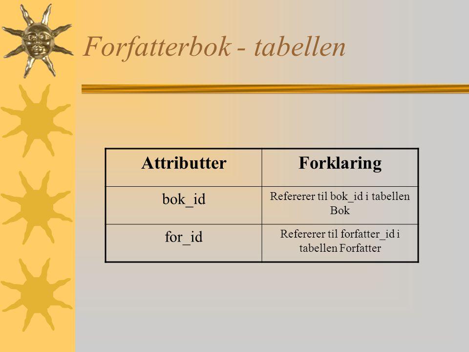 Bok - tabellen AttributterForklaring bok_id Spesifisert med CHAR(6), 2 bokstaver og 4 tall ISBN Bokens ISBN-nummer tittel Bokens tittel sjanger Array,