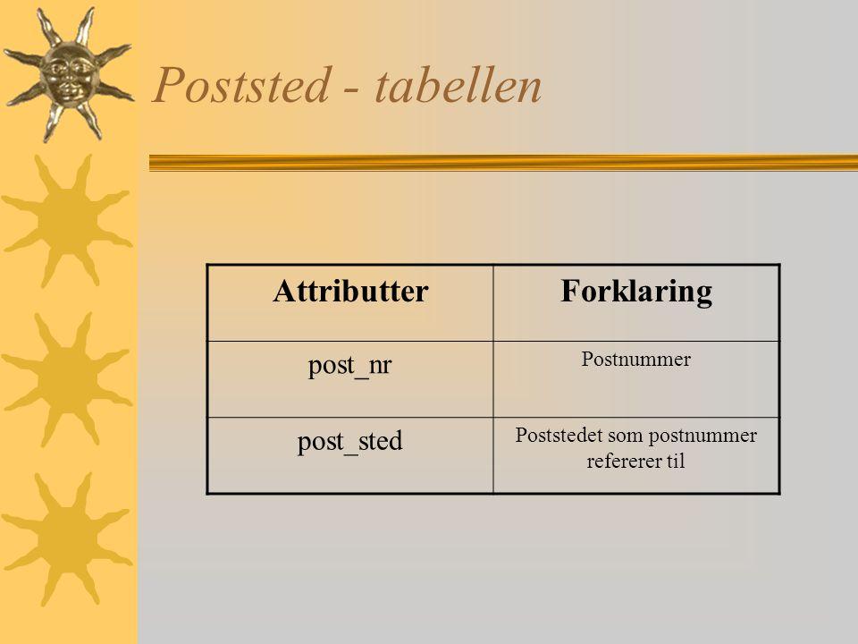 Forfatterbok - tabellen AttributterForklaring bok_id Refererer til bok_id i tabellen Bok for_id Refererer til forfatter_id i tabellen Forfatter