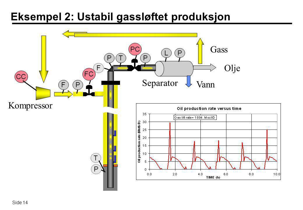 Side 14 Eksempel 2: Ustabil gassløftet produksjon Separator Gass Olje Kompressor Vann TP P F F P PC FC CC T P PL