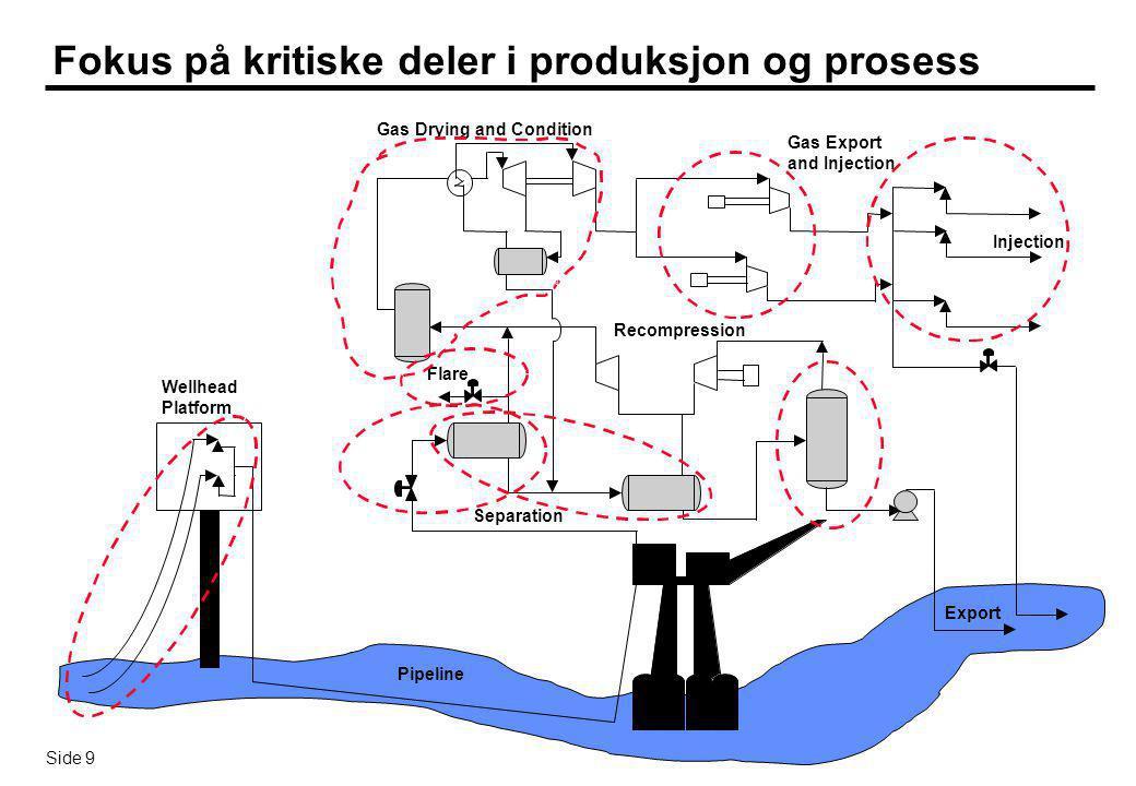 Side 9 Fokus på kritiske deler i produksjon og prosess Wellhead Platform Enhanced Oilfield Control