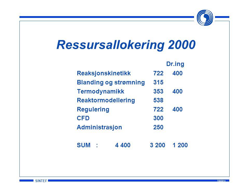 SINTEF 7/20/2014 Dr.ing Reaksjonskinetikk722400 Blanding og strømning315 Termodynamikk 353400 Reaktormodellering538 Regulering722400 CFD300 Administrasjon250 SUM:4 400 3 2001 200 Ressursallokering 2000