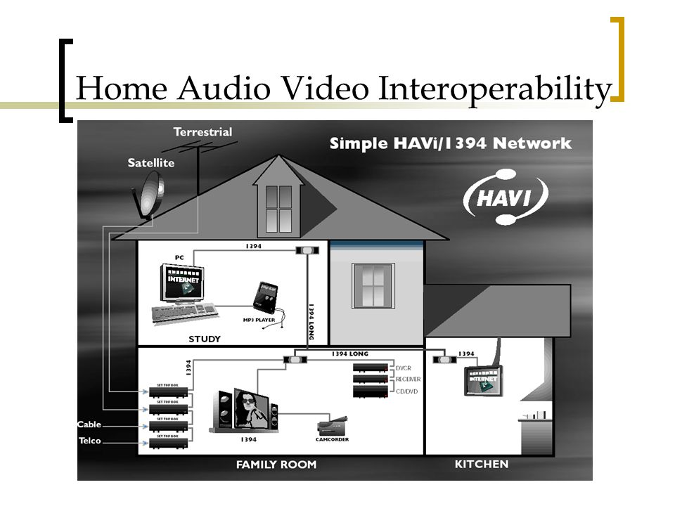 Home Audio Video Interoperability