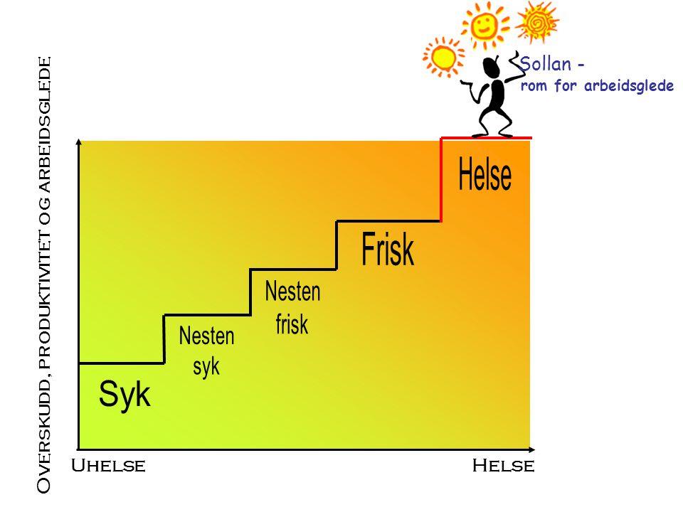Overskudd, produktivitet og arbeidsglede HelseUhelse Sollan - rom for arbeidsglede
