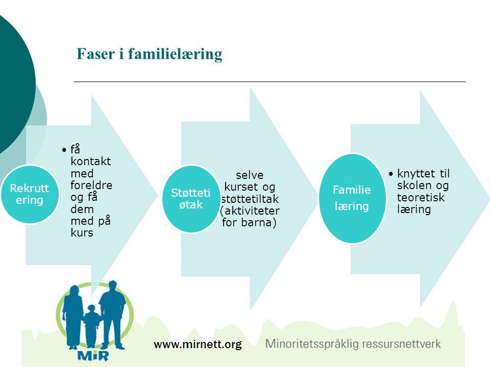 Faser i familielæring www.mirnett.org få kontakt med foreldre og få dem med på kurs Rekrutt ering selve kurset og støttetiltak (aktiviteter for barna)