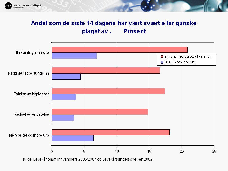 Kilde: Levekår blant innvandrere 2006/2007 og Levekårsundersøkelsen 2002