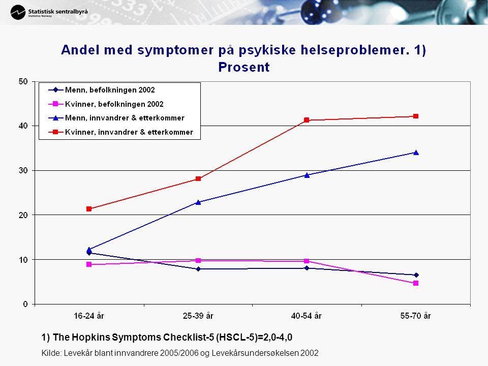 1) The Hopkins Symptoms Checklist-5 (HSCL-5)=2,0-4,0 Kilde: Levekår blant innvandrere 2005/2006 og Levekårsundersøkelsen 2002