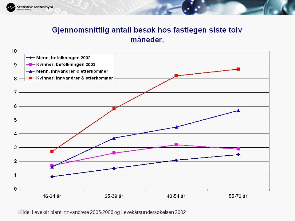 Kilde: Levekår blant innvandrere 2005/2006 og Levekårsundersøkelsen 2002