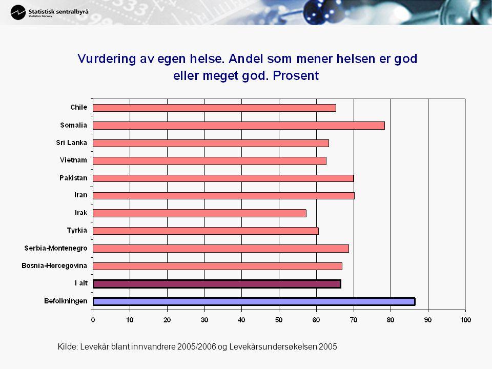 Kilde: Levekår blant innvandrere 2005/2006 og Levekårsundersøkelsen 2005