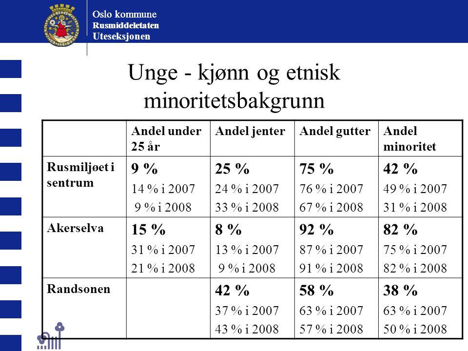 Oslo kommune Rusmiddeletaten Oslo kommune Rusmiddeletaten Uteseksjonen Unge - kjønn og etnisk minoritetsbakgrunn Andel under 25 år Andel jenterAndel gutterAndel minoritet Rusmiljøet i sentrum 9 % 14 % i 2007 9 % i 2008 25 % 24 % i 2007 33 % i 2008 75 % 76 % i 2007 67 % i 2008 42 % 49 % i 2007 31 % i 2008 Akerselva 15 % 31 % i 2007 21 % i 2008 8 % 13 % i 2007 9 % i 2008 92 % 87 % i 2007 91 % i 2008 82 % 75 % i 2007 82 % i 2008 Randsonen 42 % 37 % i 2007 43 % i 2008 58 % 63 % i 2007 57 % i 2008 38 % 63 % i 2007 50 % i 2008