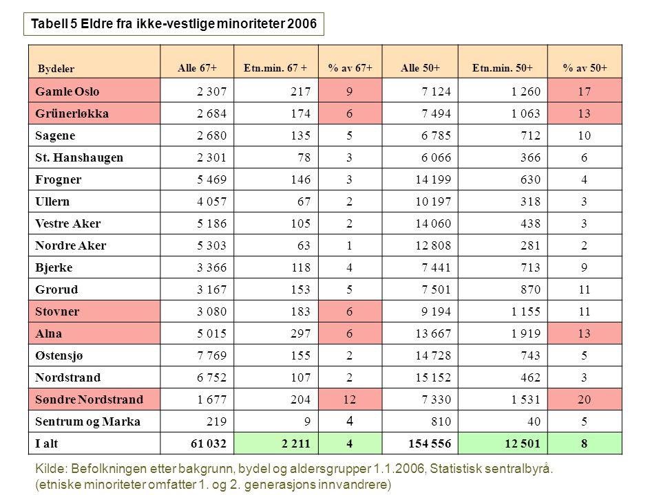 Tabell 5 Eldre fra ikke-vestlige minoriteter 2006 Bydeler Alle 67+Etn.min. 67 +% av 67+Alle 50+Etn.min. 50+% av 50+ Gamle Oslo2 30721797 1241 26017 Gr