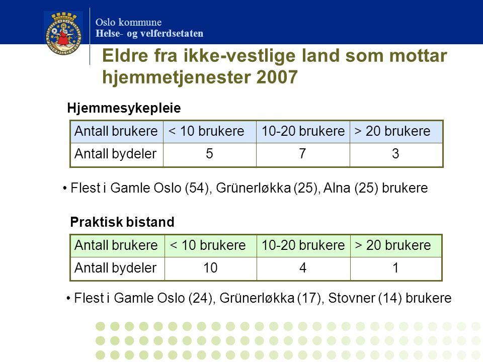 Oslo kommune Helse- og velferdsetaten Eldre fra ikke-vestlige land som mottar hjemmetjenester 2007 375Antall bydeler > 20 brukere10-20 brukere< 10 bru