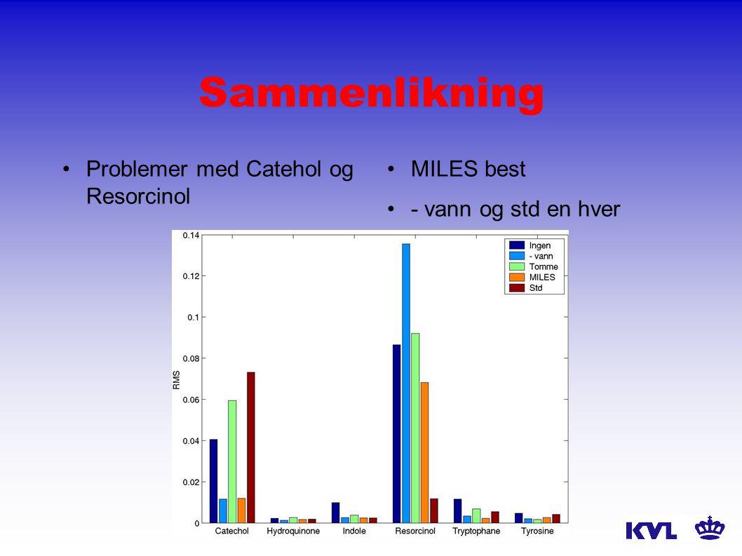 Sammenlikning Problemer med Catehol og Resorcinol MILES best - vann og std en hver