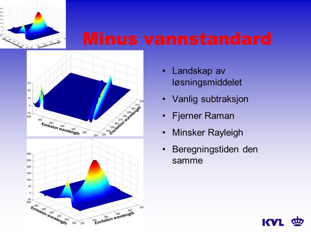 Minus vannstandard Landskap av løsningsmiddelet Vanlig subtraksjon Fjerner Raman Minsker Rayleigh Beregningstiden den samme