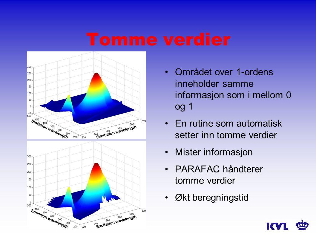 Vekting - MILES Vekting av områder Mere manuelt - vanskelig Snitt av vannstandarder som basis for formen til støyen Ekstra nedvekting av område under 0 og over 1 PARAFAC kan godt regne med vekter