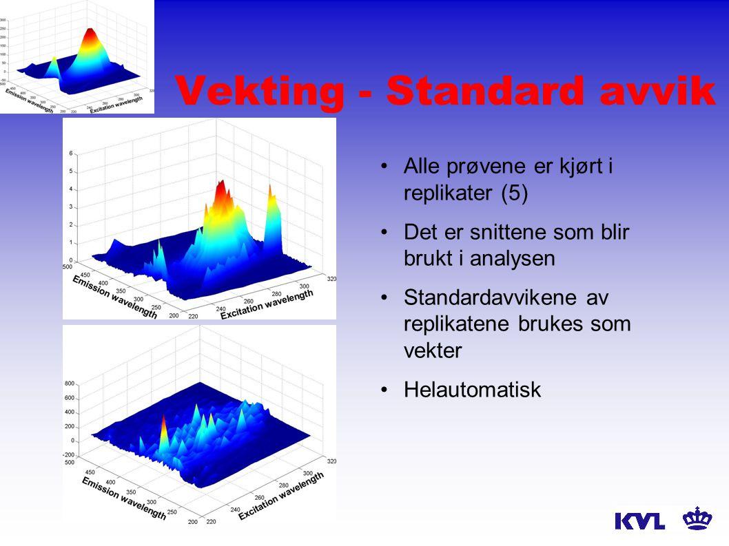Vekting - Standard avvik Alle prøvene er kjørt i replikater (5) Det er snittene som blir brukt i analysen Standardavvikene av replikatene brukes som vekter Helautomatisk