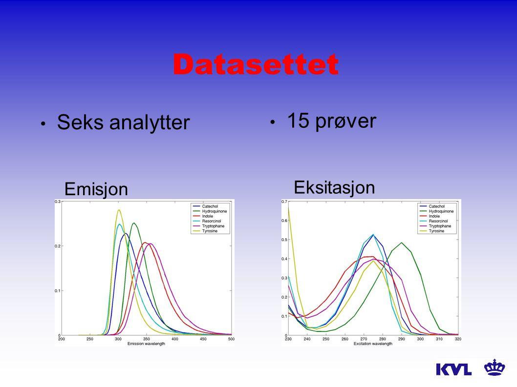 Datasettet Seks analytter Emisjon 15 prøver Eksitasjon