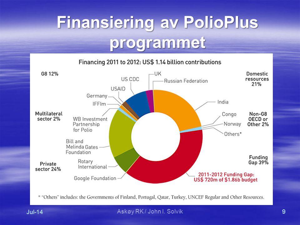 Finansiering av PolioPlus programmet Jul-14 9 Askøy RK / John I. Solvik