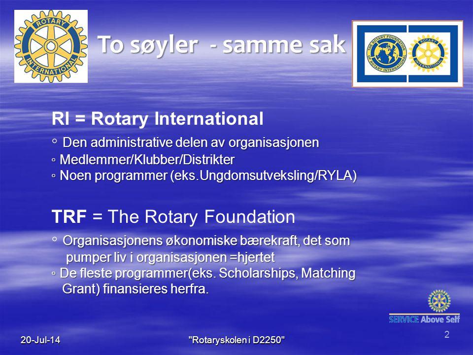 To søyler - samme sak RI = Rotary International Den administrative delen av organisasjonen ◦ Den administrative delen av organisasjonen ◦ Medlemmer/Klubber/Distrikter ◦ Noen programmer (eks.Ungdomsutveksling/RYLA) TRF = The Rotary Foundation Organisasjonens økonomiske bærekraft, det som ◦ Organisasjonens økonomiske bærekraft, det som pumper liv i organisasjonen =hjertet pumper liv i organisasjonen =hjertet ◦ De fleste programmer(eks.